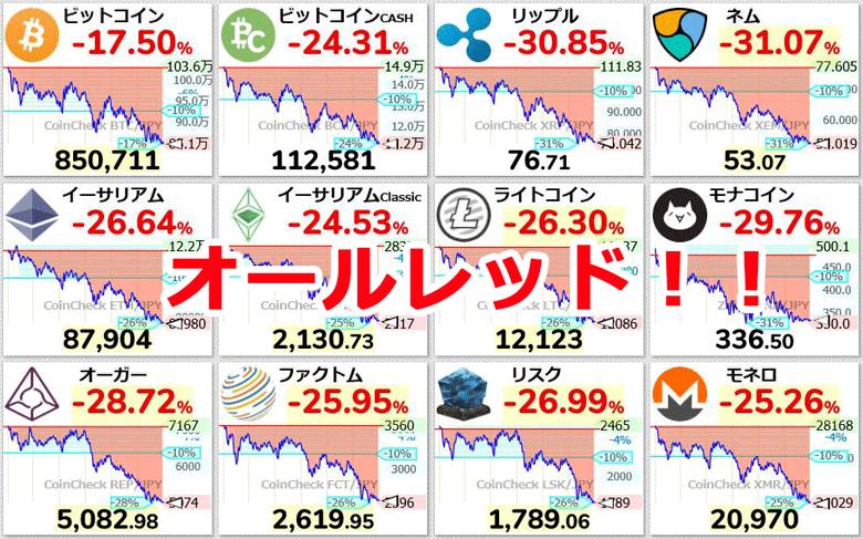 はじめに…仮想通貨市場オールレッド!!