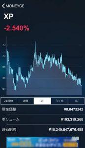 XPのチャート(月間)