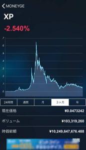 XPのチャート(3カ月間)