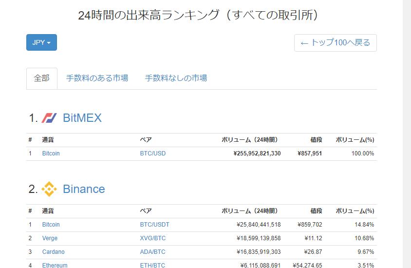 BitMEX取引量世界ナンバーワン